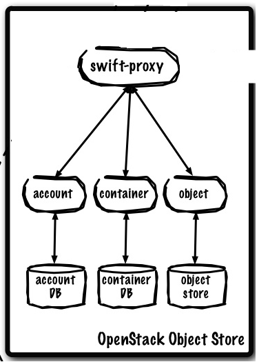 OpenStack - Swift, Ceilometer and other projects