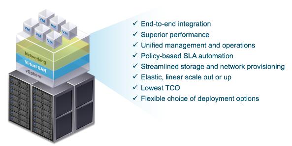 Vmware Virtual San 6 1 And Hyperconvergent Storage